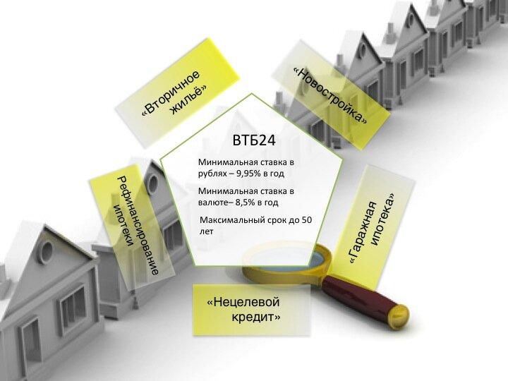 ВТБ 24 рефинансирование ипотеки своих клиентов в 2019 году