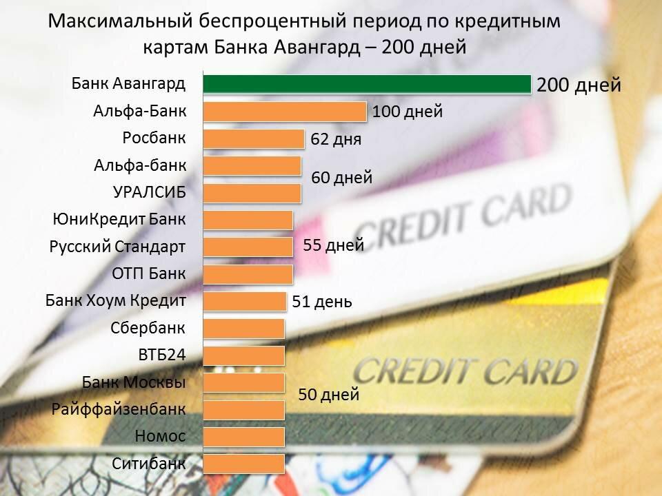 Тойота Ярис рейтинг кредитных карт с беспроцентным периодом популярность она