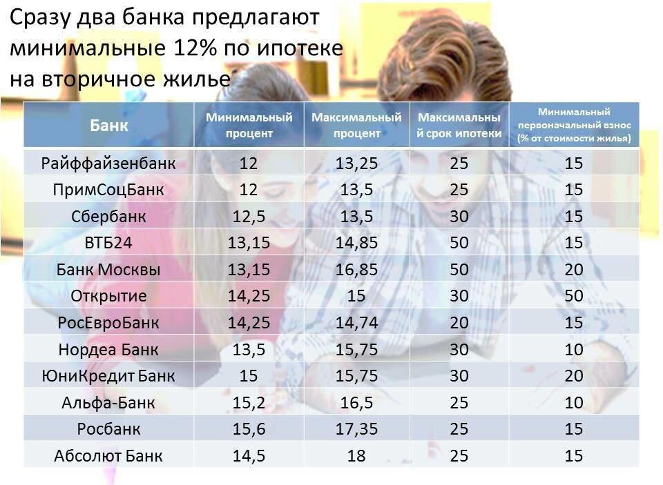 рейтинг банков ипотека 2017 москва ведь