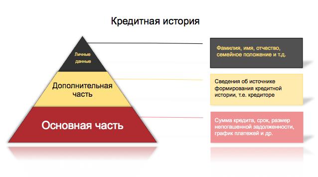 kreditnaya-istoria.png